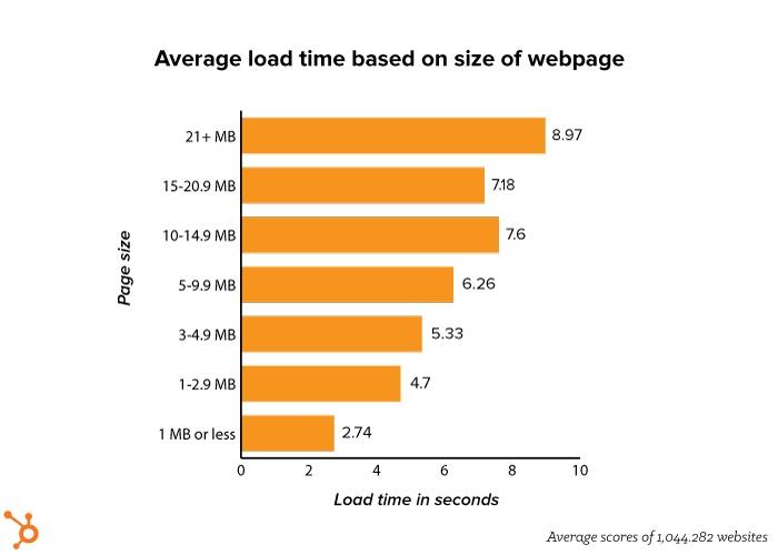 Average load time based on site size