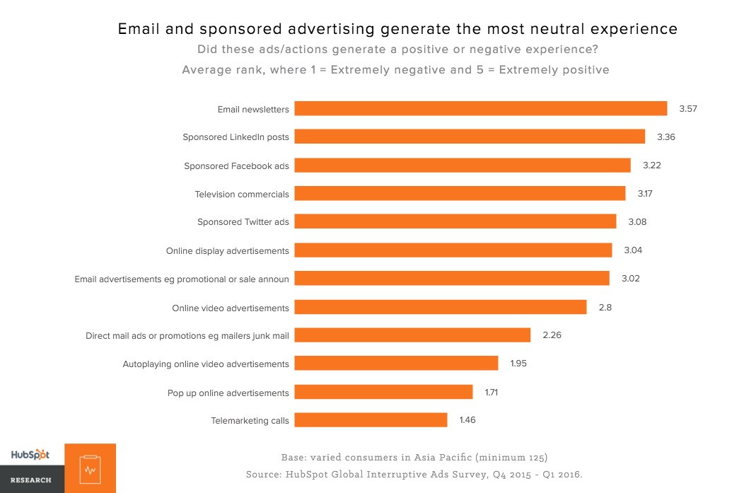 likert-mean-of-ads-apac.png