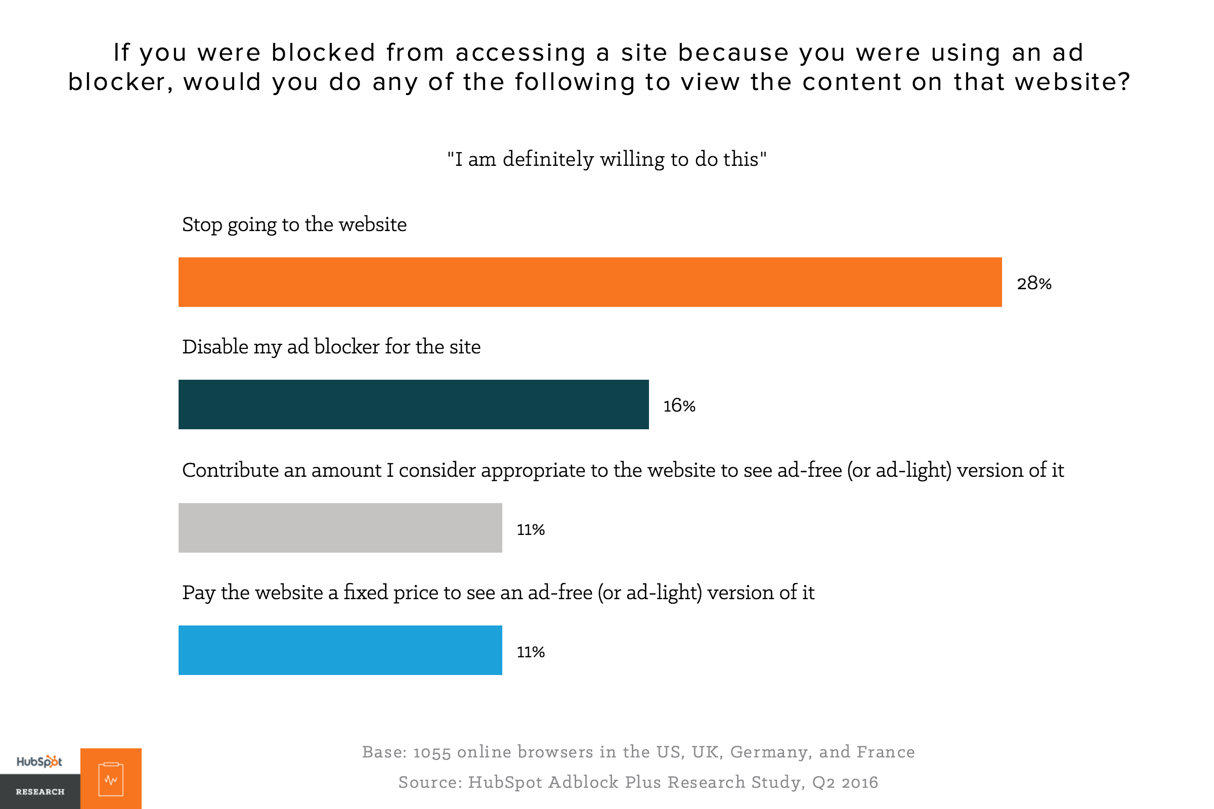 Why people block ads and what it means for marketers and advertisers 28 would simply stop visiting the site while 16 were willing to disable their ad blocker to access the content ccuart Images