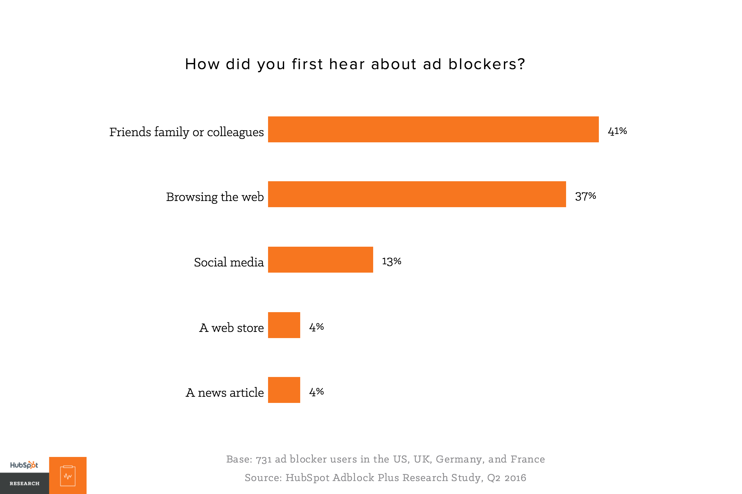 When We Asked Users Why They Installed An Ad Blocker, At Least A Third  Indicated That It's Because: