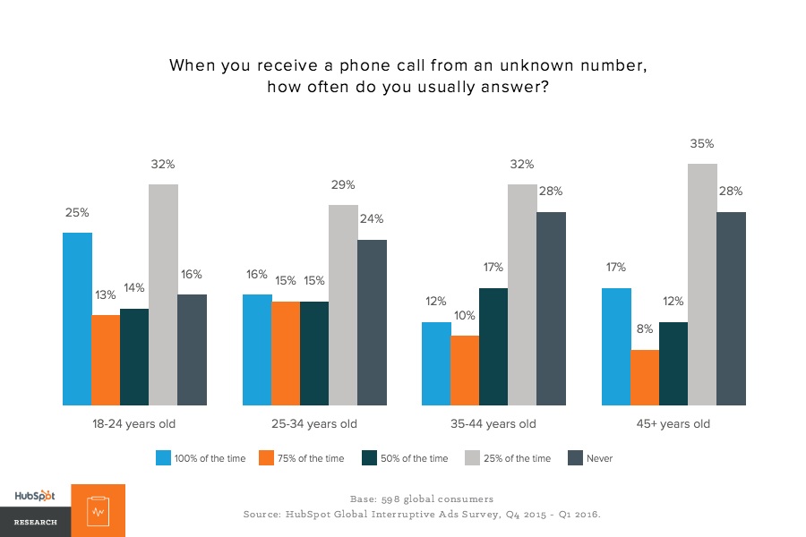 How often people answer calls from unknown numbers by age group