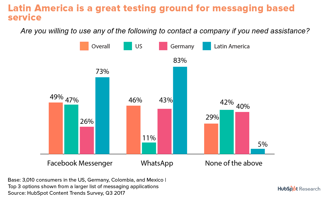 Messaging with Facebook Messenger and WhatsApp