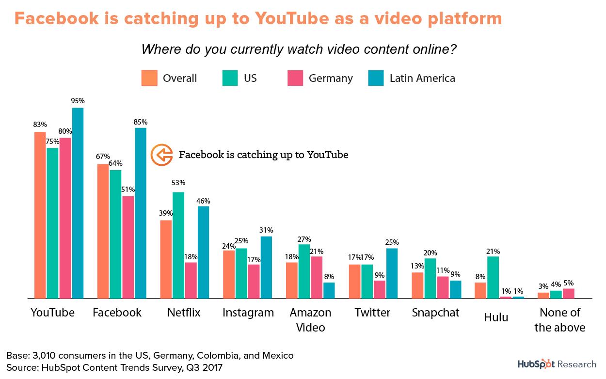 most popular video platforms
