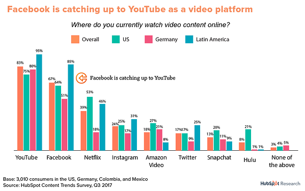 YouTube and Facebook are top video platforms