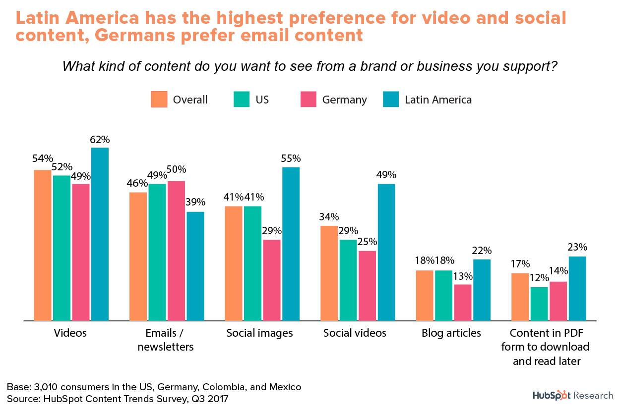 Video marketing is preferred