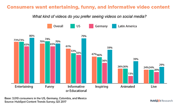 Consumers want entertaining video content globally