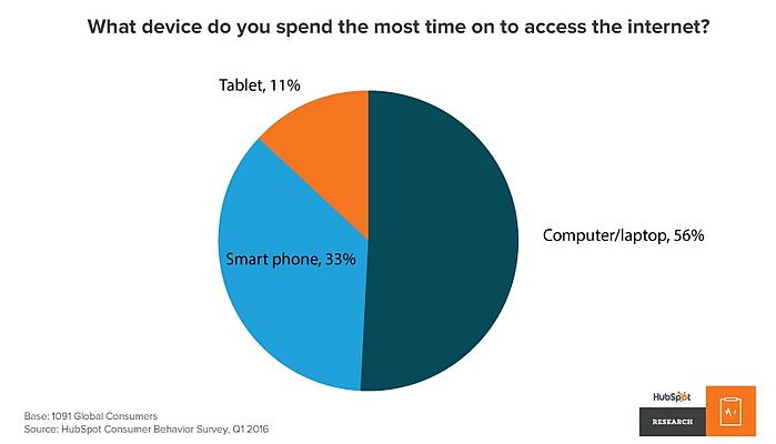 what devices do people use to