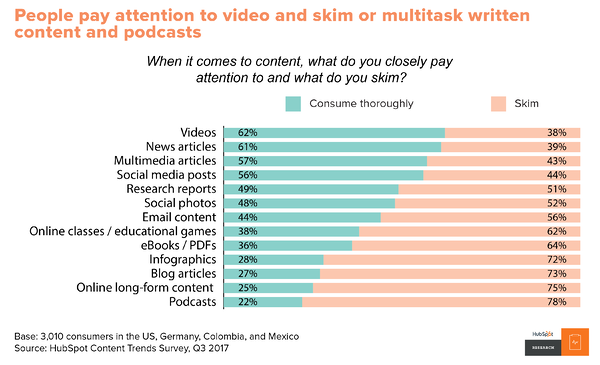 Content that people pay attention to