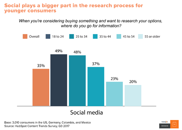 Social is part of the research process