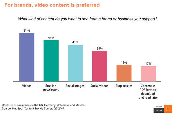 For brands, video content is preferred