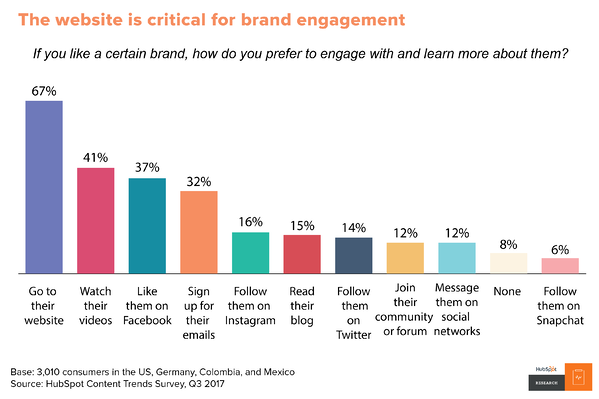 Website is still critical for brands
