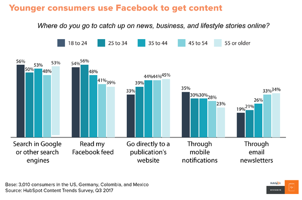 Younger consumers use Facebook for content