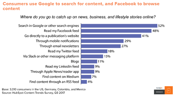Google and Facebook lead for content