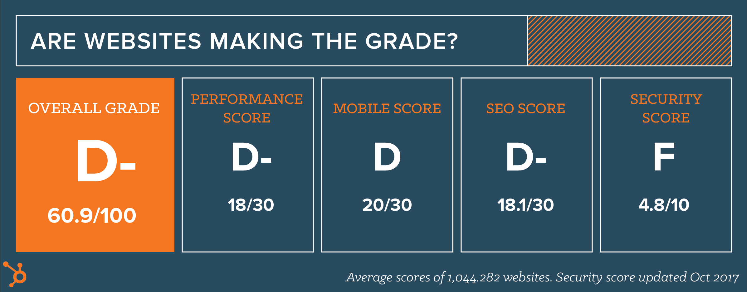 Does Your Website Make The Grade?