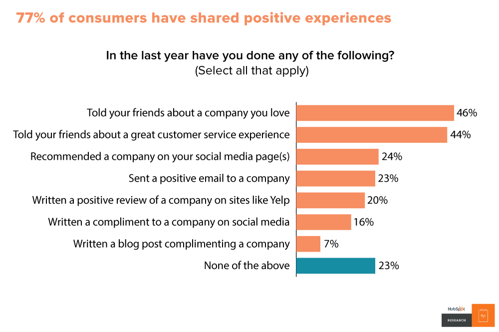 Consumers share positive experiences