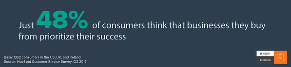 Consumers don't feel prioritized