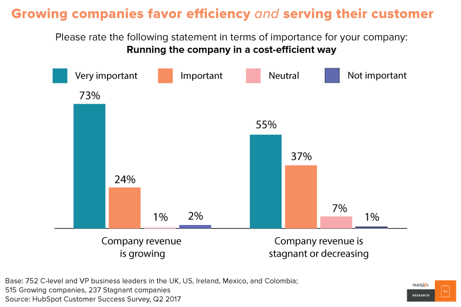 Growing companies prioritize efficiency