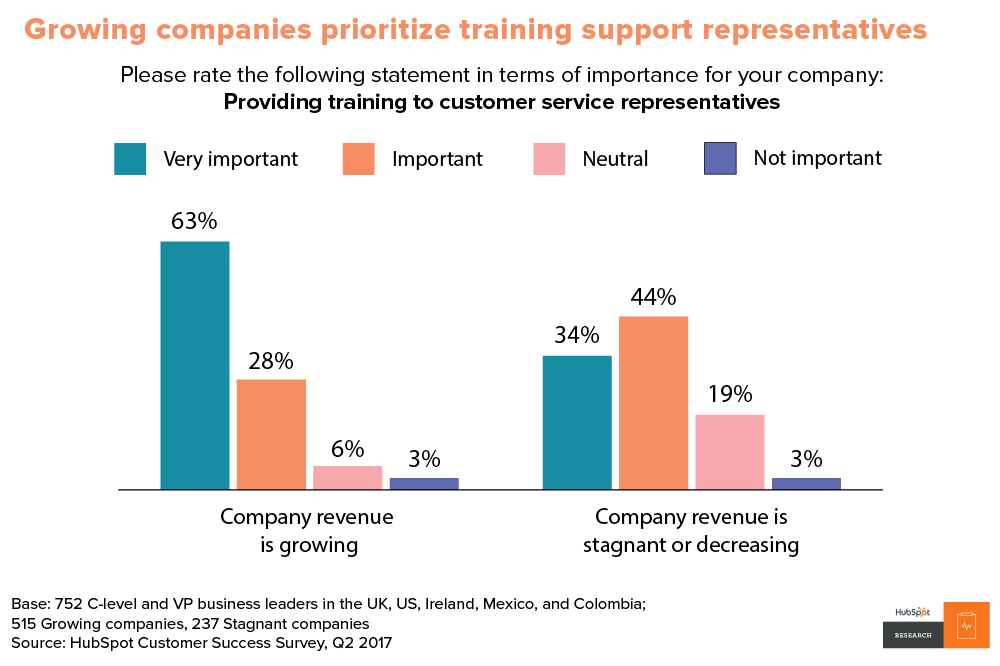 Growing companies prioritize training