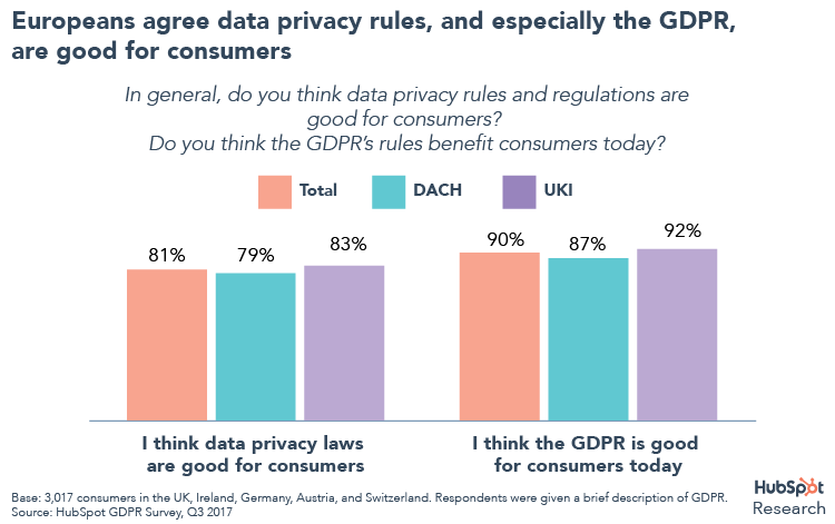 How consumers feel about the GDPR