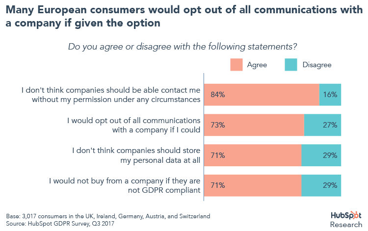 Consumers would opt out of all communications with a company if given the option