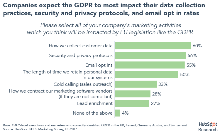 Impact of the GDPR