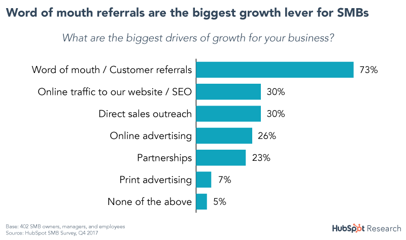 Referrals are the biggest growth lever for SMBs