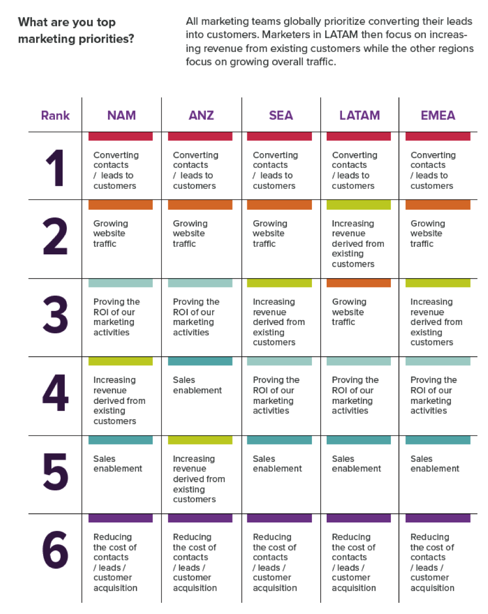 Global marketing priorities. Click to download image