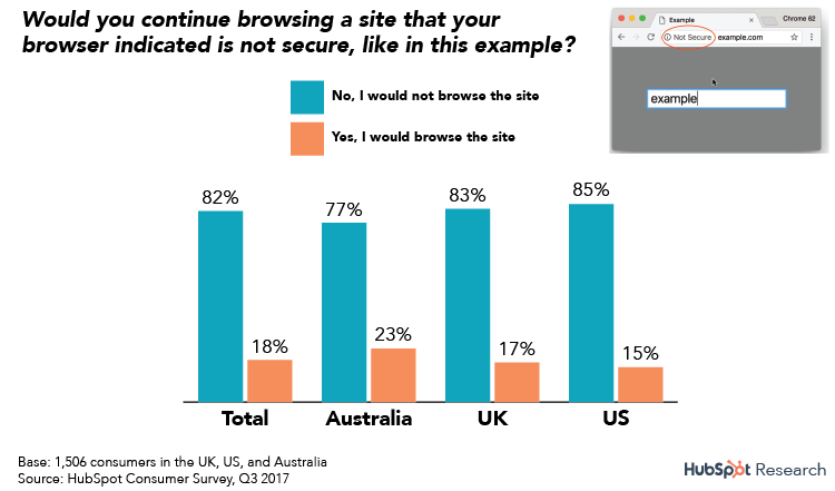 SSL matters to consumers