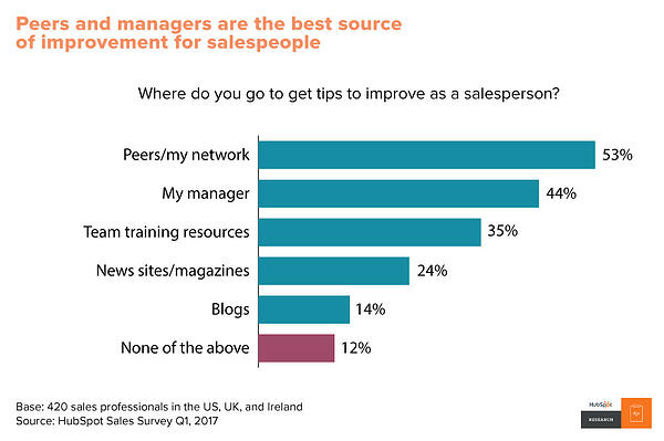 Salespeople rely on peers and managers