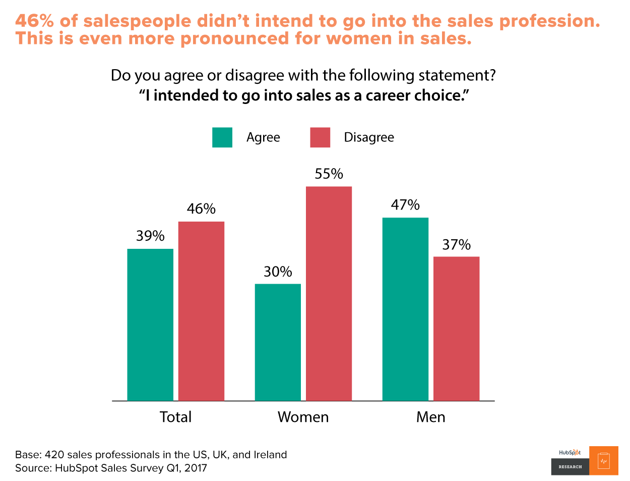 [research] Sales Training Trends - Salespeople Need Structure and Support