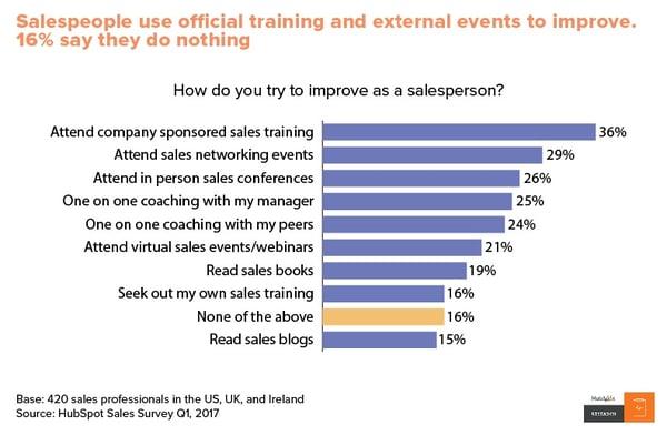 Where salespeople go to improve