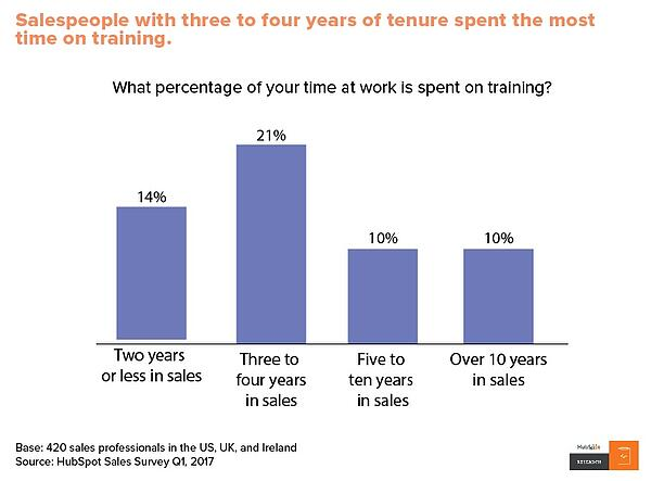 Time spent on sales training