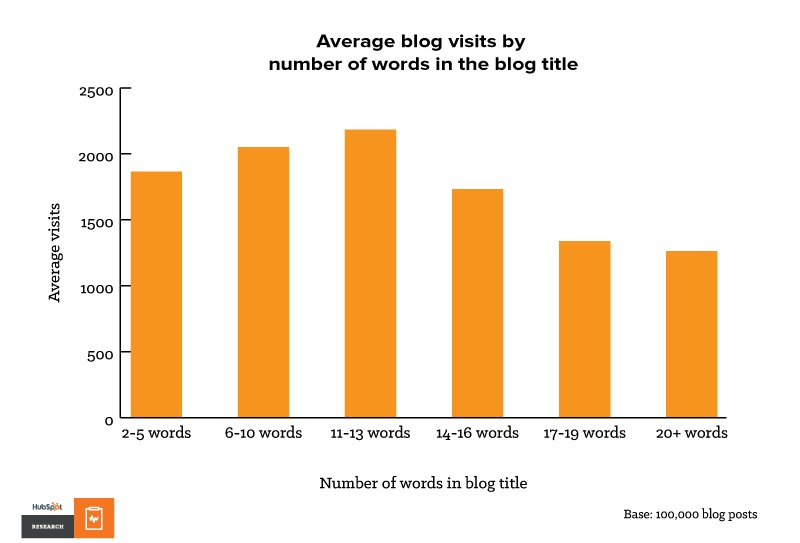 Number of Words in Blog Title