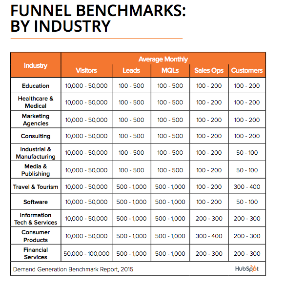 Hubspot Sales Funnel Benchmark by Industry