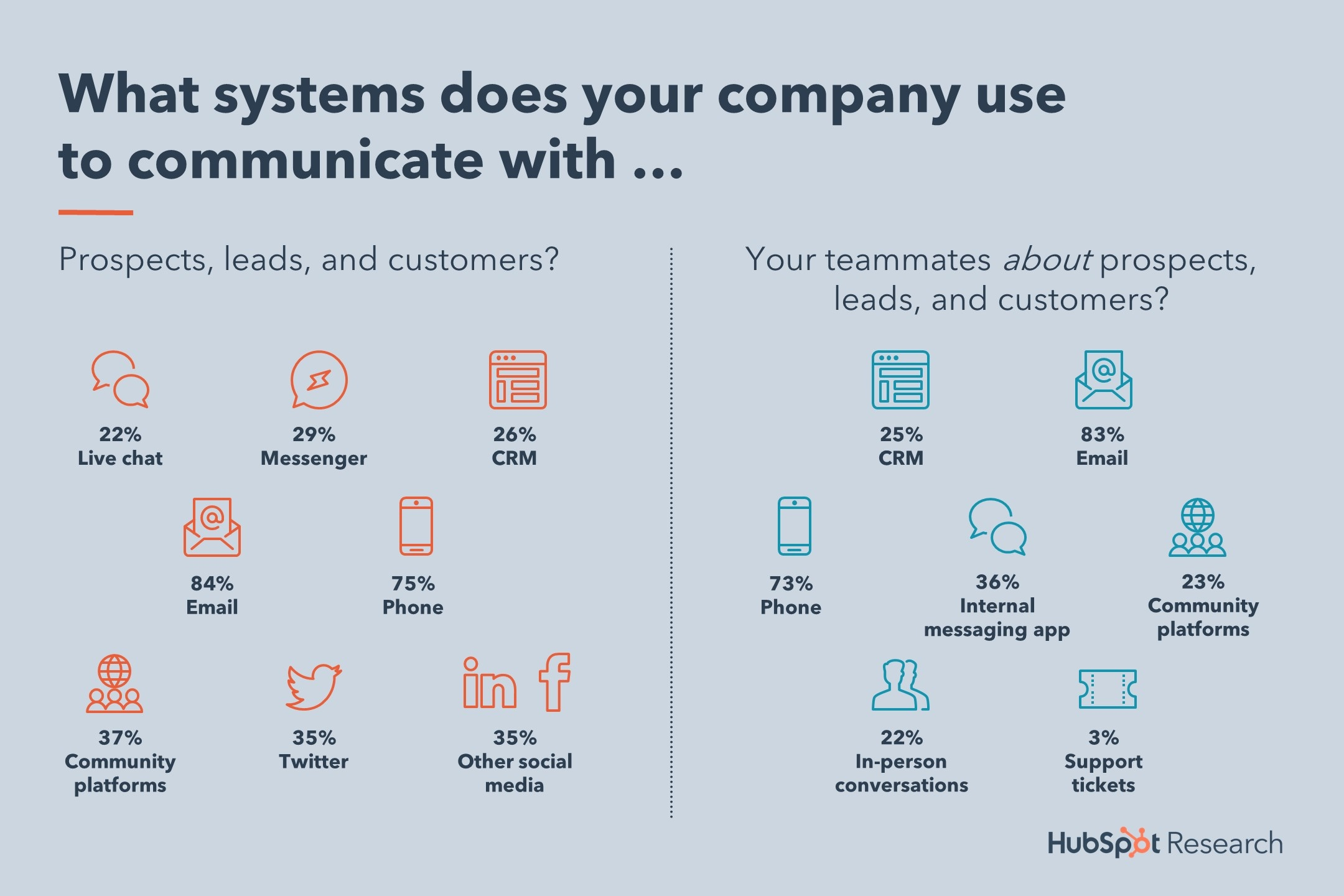6-internal-external-communication-tools