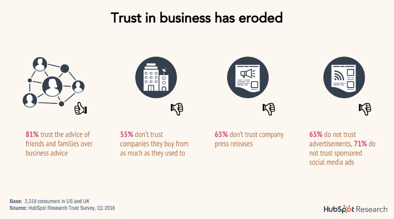 How To Improve Trust In Your Business