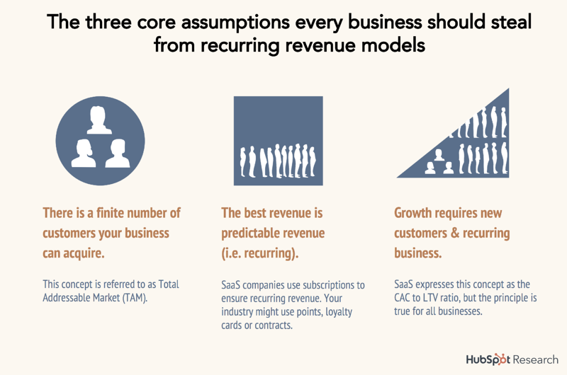 12-recurring-revenue-assumptions