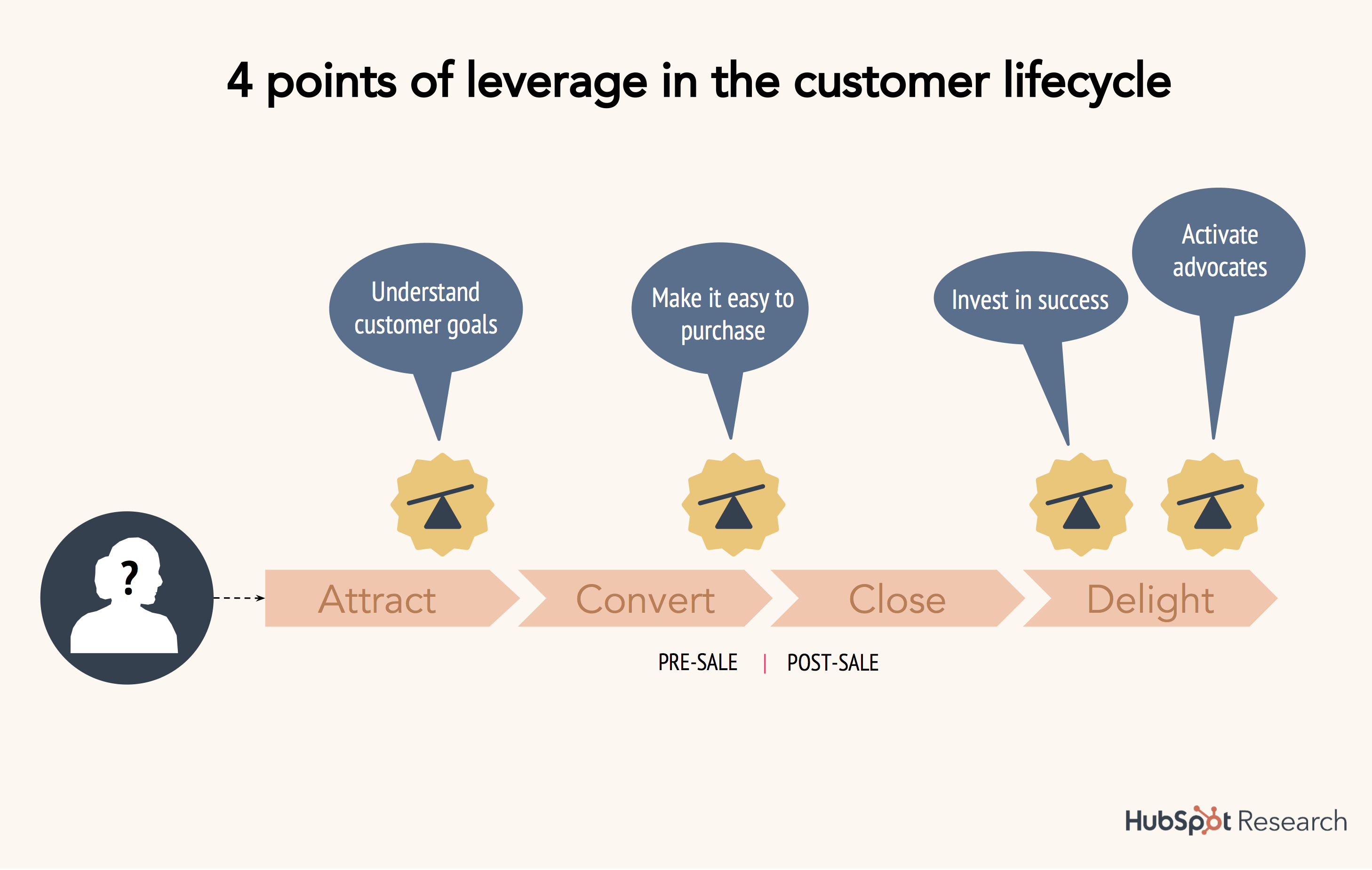 15-points-of-leverage