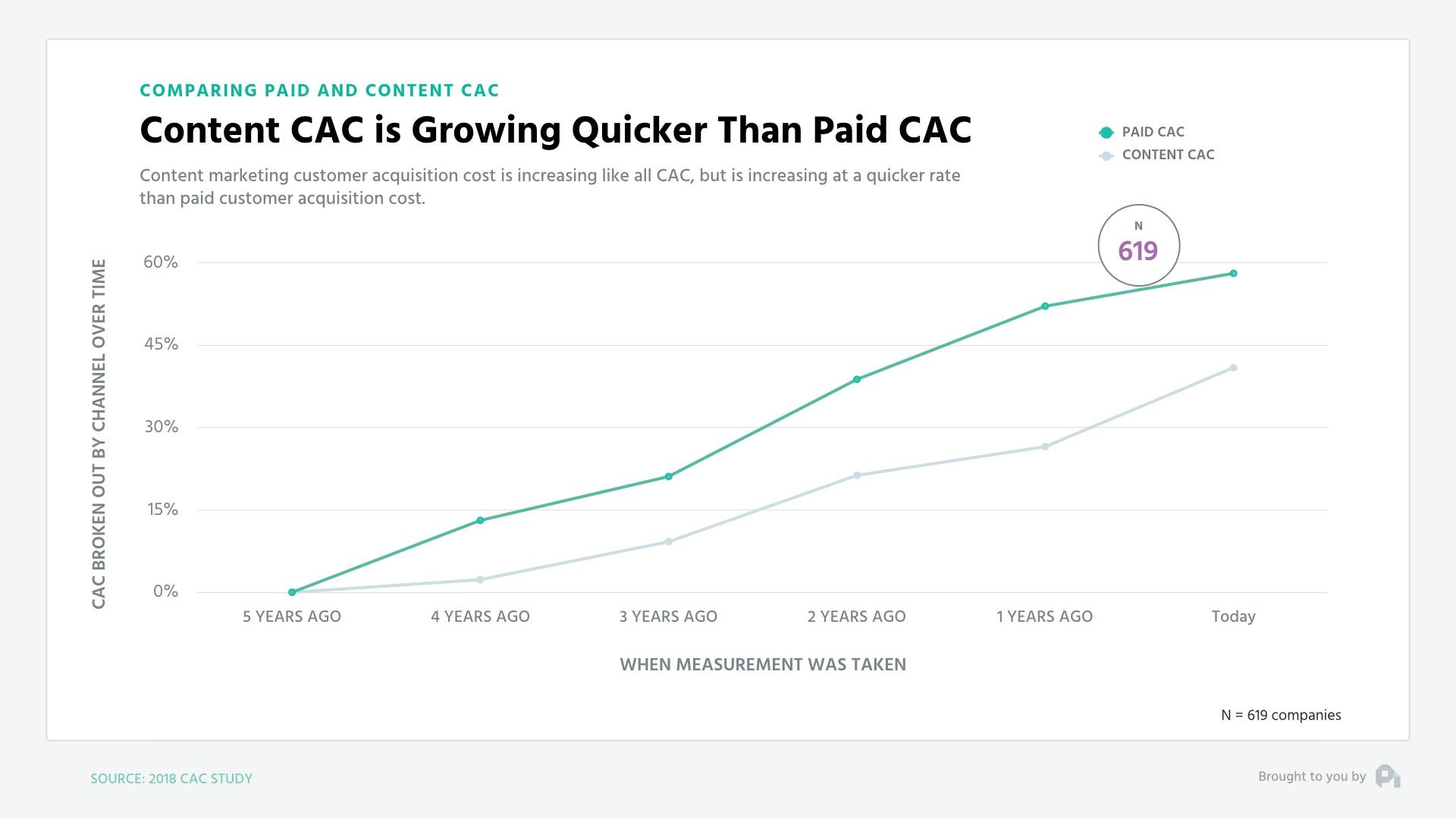 Profitwell_RisingCAC