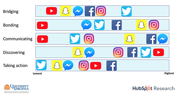 motivations by social channel