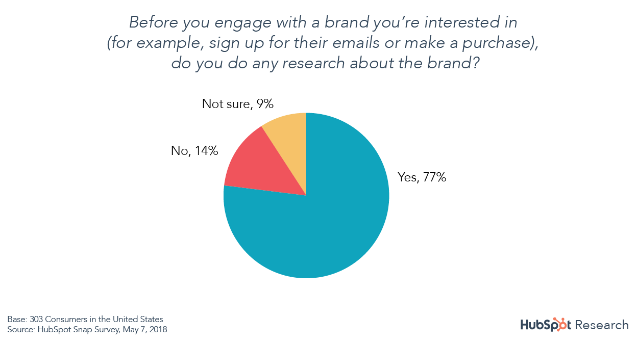 77 of consumers research before engaging with a brand
