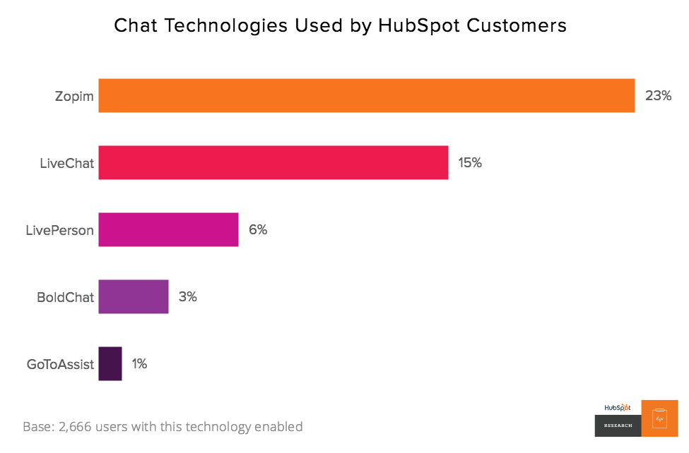 Chat technologies used by HubSpot customers