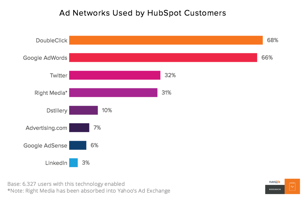 Ad networks used by HubSpot customers