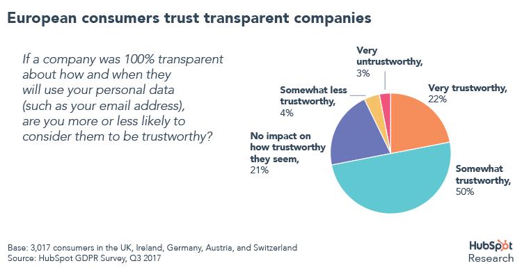 European consumers trust transparent companies