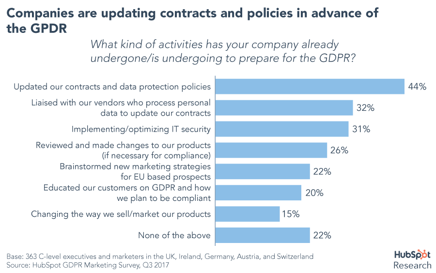 Companies and the GDPR