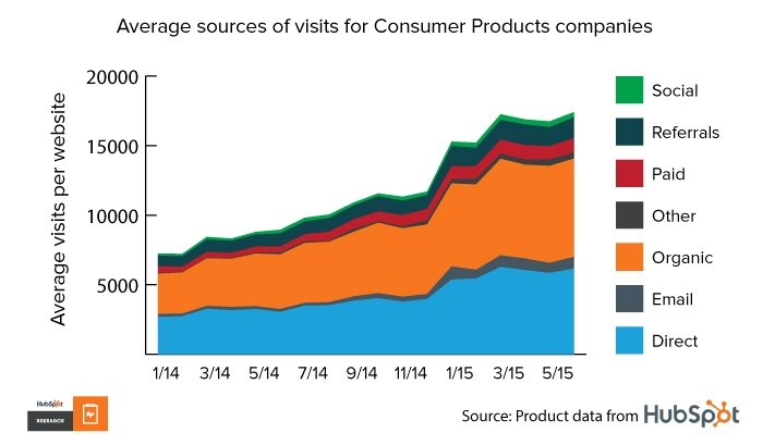 Sources of visits for consumer products companies