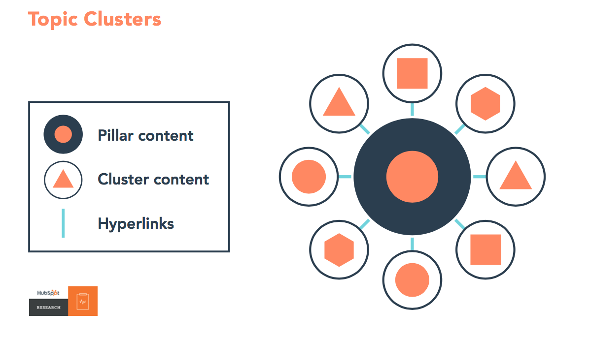 Diagrams demonstrating topic clusters from pillar content, cluster content and hyperlinks.