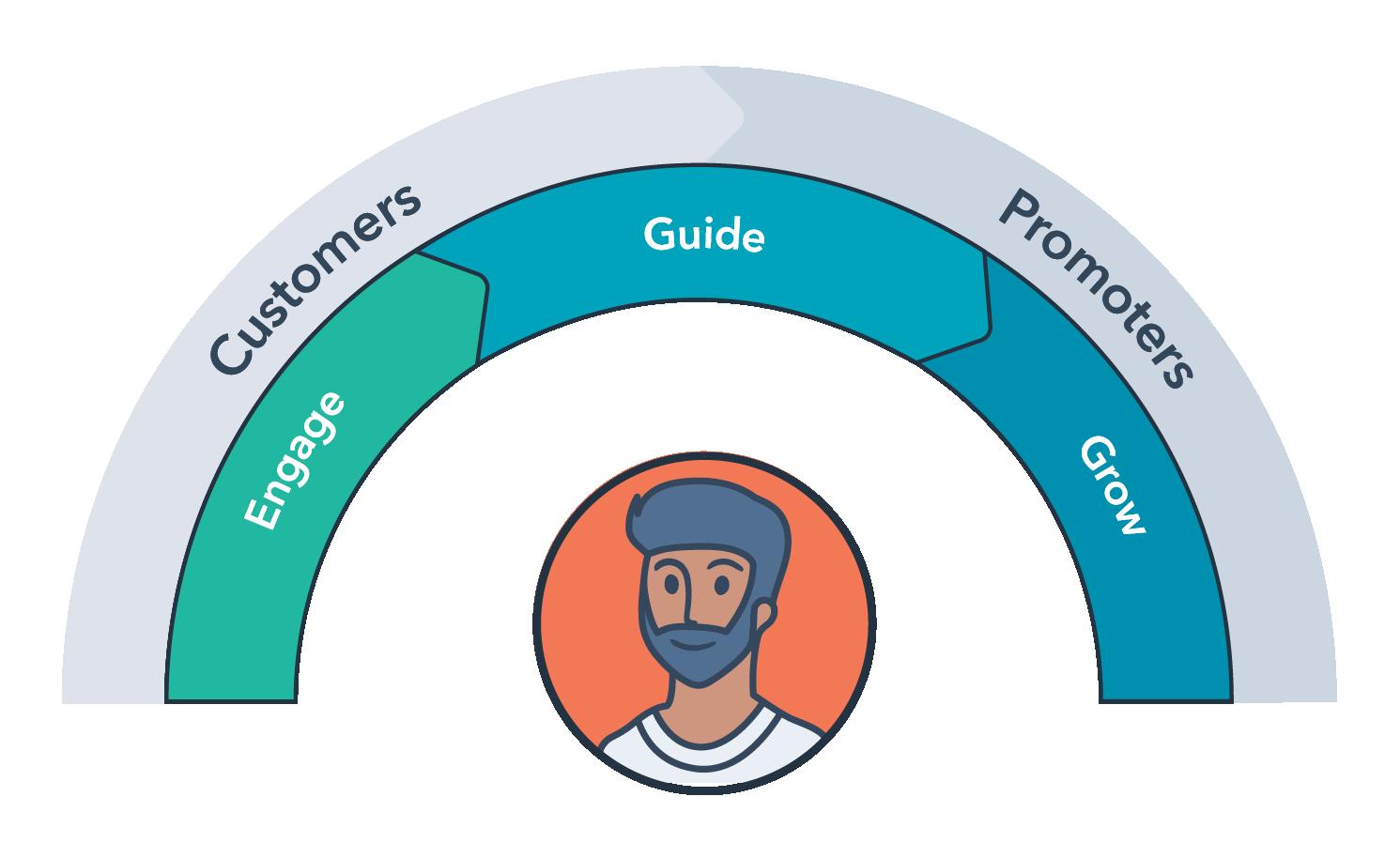 services-framework